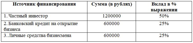 Список источников финансирования