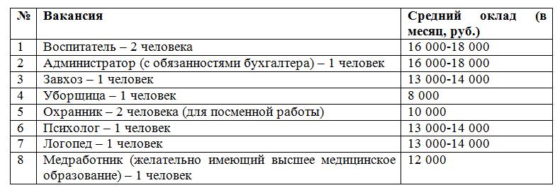 Список вакансий в детский центр