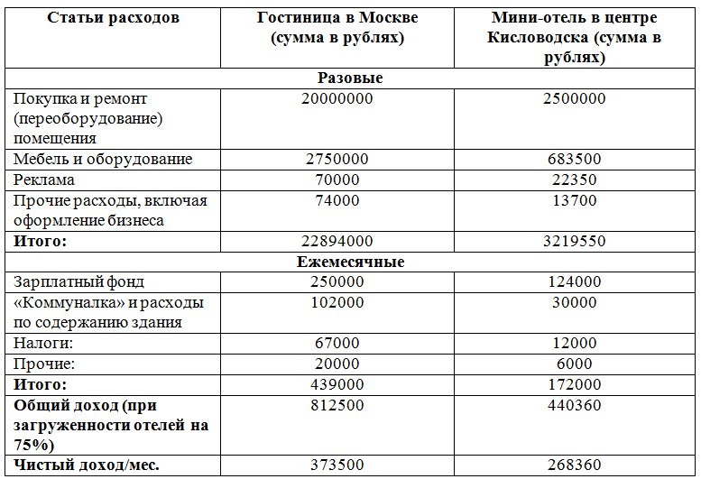 Расчет прибыли от гостиницы