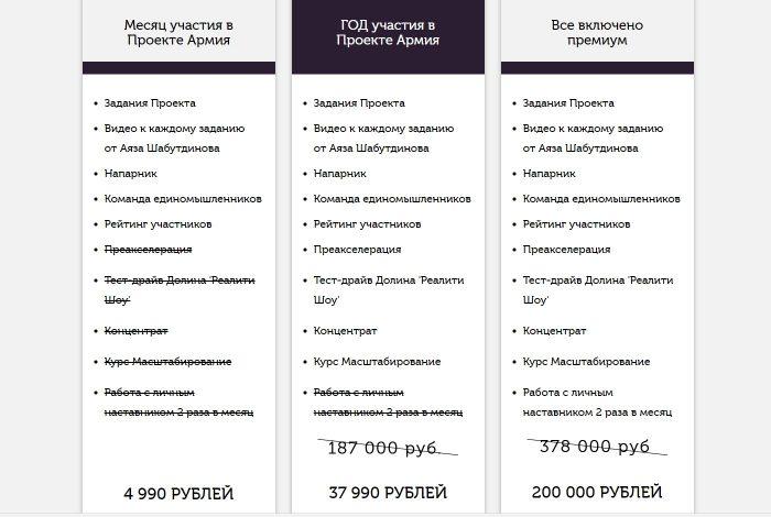 """Стоимость участия в проекте """"Армия"""""""