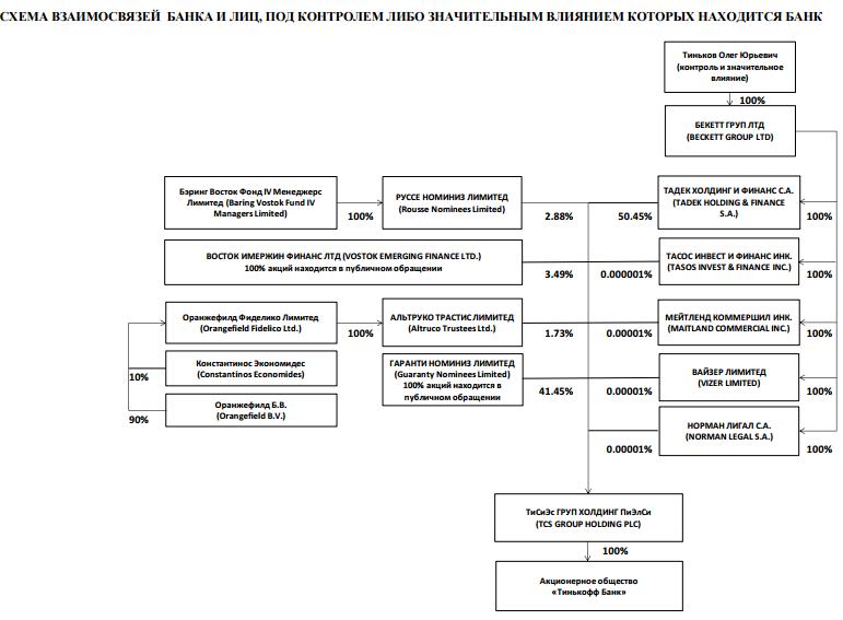 Структура юридических лиц, под чьим влиянием находится банк